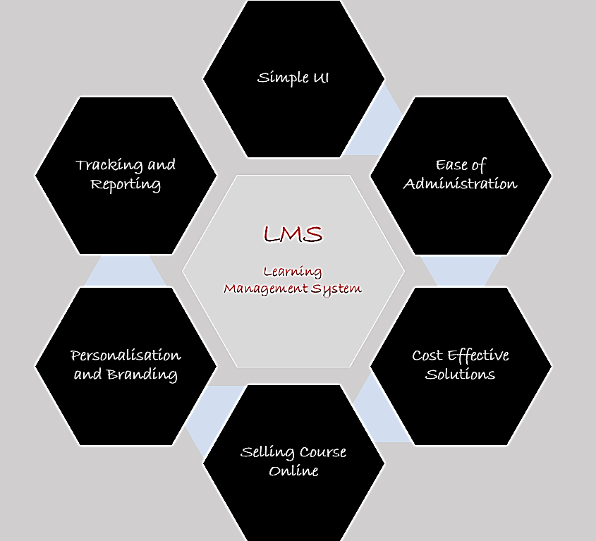 Data Security Management In LMS