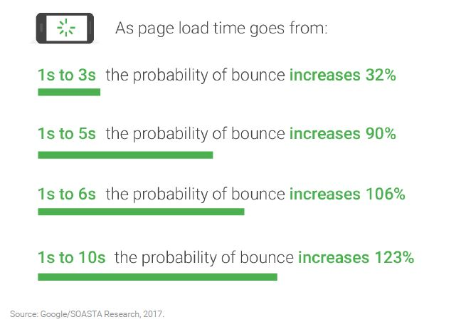 Improved Page Load Time