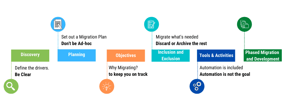 Activities involved in LMS Data Migration